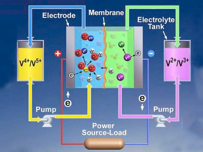 Fodere group vanadium Vanadium Redox Flow Battery (VRFB)